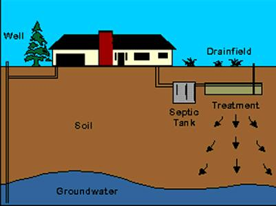 Lake Norman Septic Systems